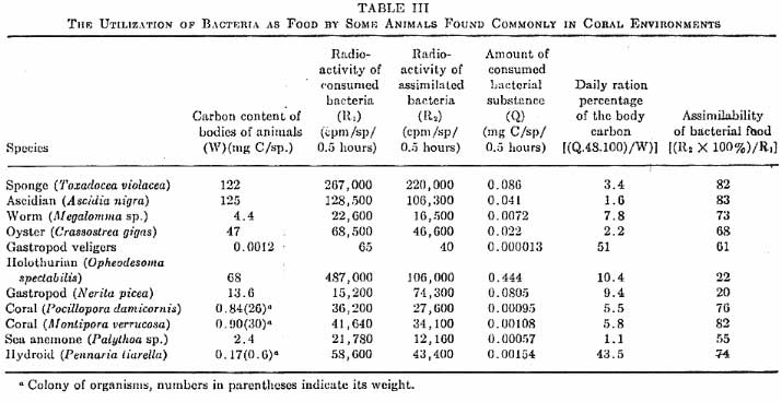 Figure 1 a comparison and quantification of bacteria as a food