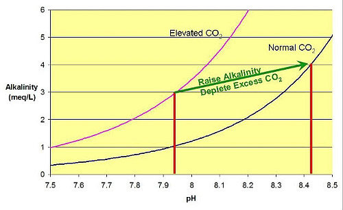 Conductivity Of Reef Tank : Figure the relationship between alkalinity and ph