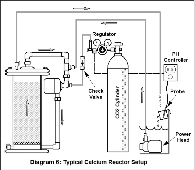 Calcium Reactors In Out And Everything In Between Part 2